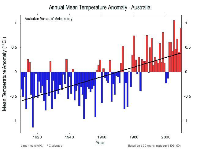 Australia's warmest 12-month period on record  |Australian Climate Graph