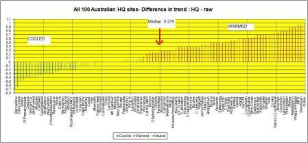 Australian Temperature records