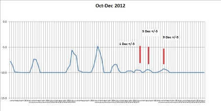 graph 12dec12