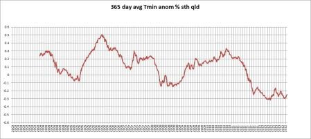 365d tmin 2012
