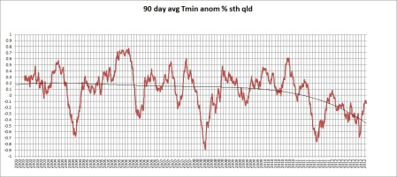 90d tmin 2012