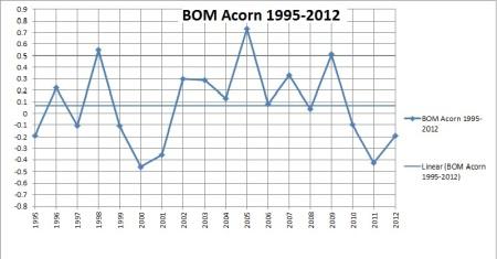 Acorn 1995-2012