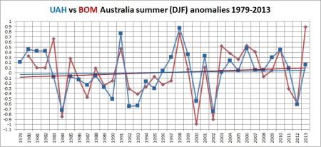 Australian temperatures, satellite, surface