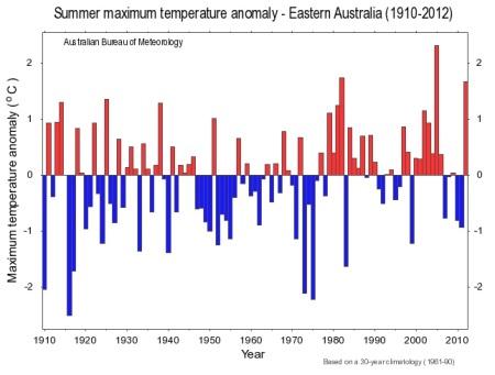 summer 1213 max east aust