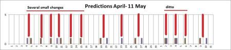 April-may pred