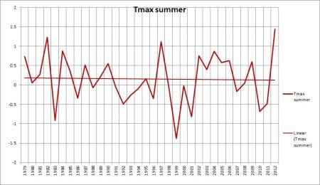 bom tmax sum 1979-12