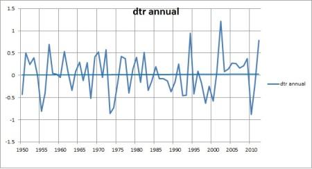 dtr ann 1950-12