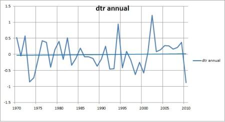 dtr ann 1970-2010