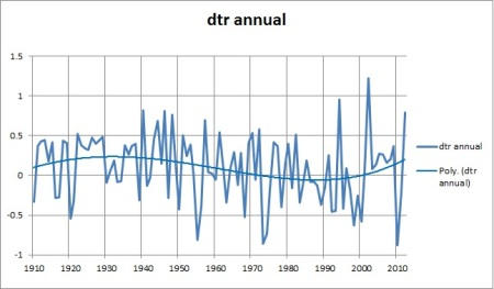 dtr annual polynomial