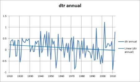 dtr annual