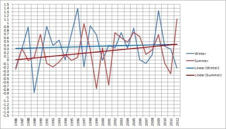 summ v win 1986-12