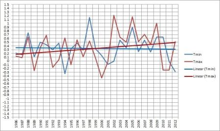 tmax v tmin 1986-12