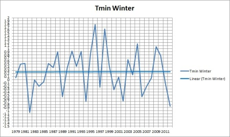 tmin winter 79-12