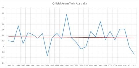 Acorn tmin Australia