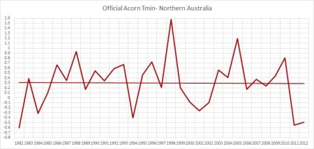 Acorn tmin Nth Oz 82-12