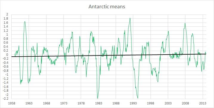 Antarctic means