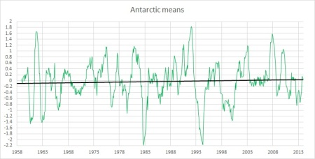 Antarctic means