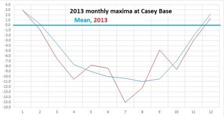 Casey max 2013