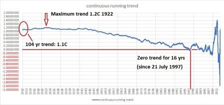 cont trend Oz no uhi