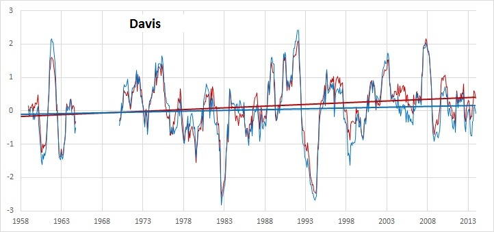 Davis 1958-2013
