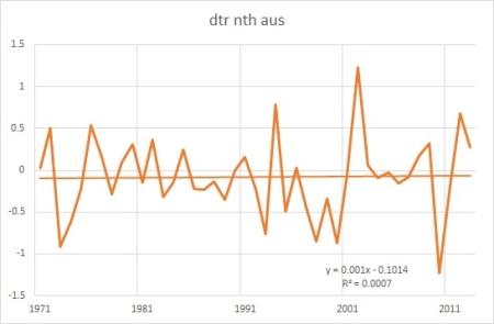 dtr nth oz 71-2013