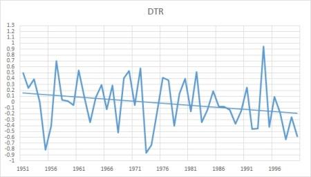 dtr oz 51-2000