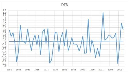 dtr oz 51-2013