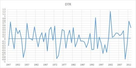 dtr1947-2013