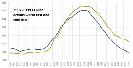 land v oceans 1997-99