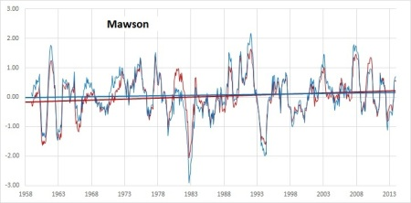 Mawson 1958-2013