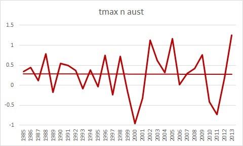 tmax n aust 85-13