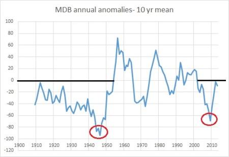 MDB annual anoms 10yrs