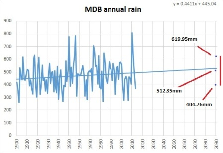 MDB annual rain to 2090