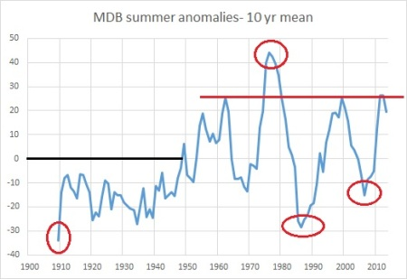 MDB summer anoms 10yrs