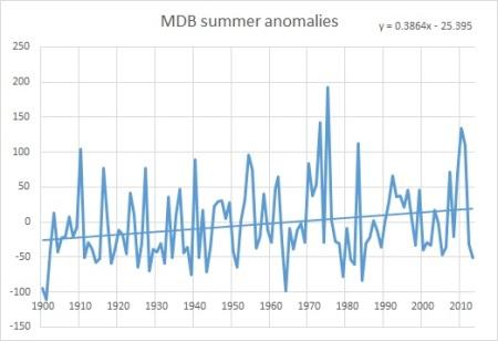 MDB summer anoms