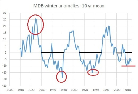 MDB winter anoms 10yrs