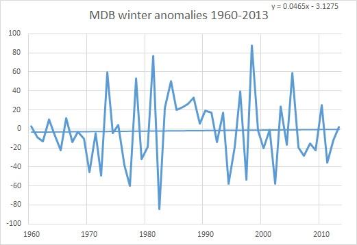 MDB winter anoms 1960-2013
