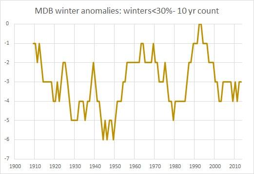 MDB winter anoms  under30%10yrs