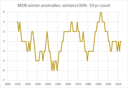 MDB winter anoms  under30%10yrs