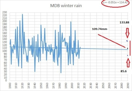 MDB winter rain to 2090