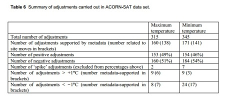 Acorn adj table