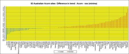 Bar chart tmin