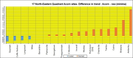 Bar graph NE Quad