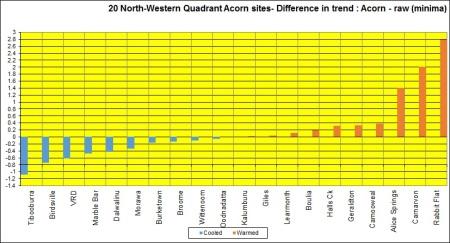 Bar graph NW Quad