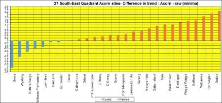 Bar graph SE Quad
