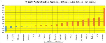 Bar graph SW Quad