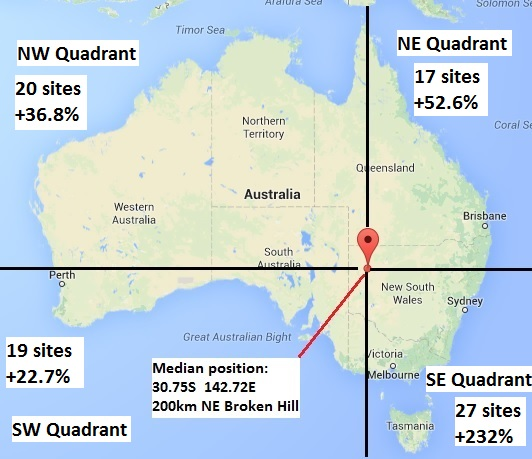 Median network position map adj results