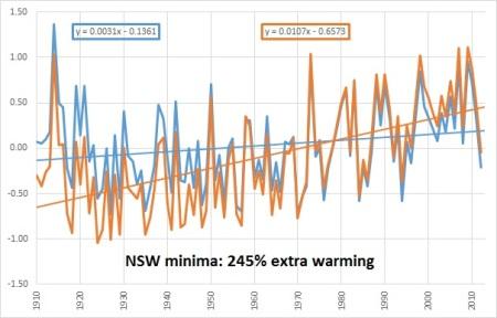 NSW chart