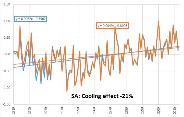 SA chart