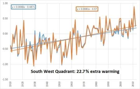 SW quad chart